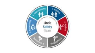 Prozessrad für den Linde Safety Scan