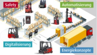 Megatrends der Logistik: Digitalisierung, Automatisierung, innovative Energiesysteme und Safety